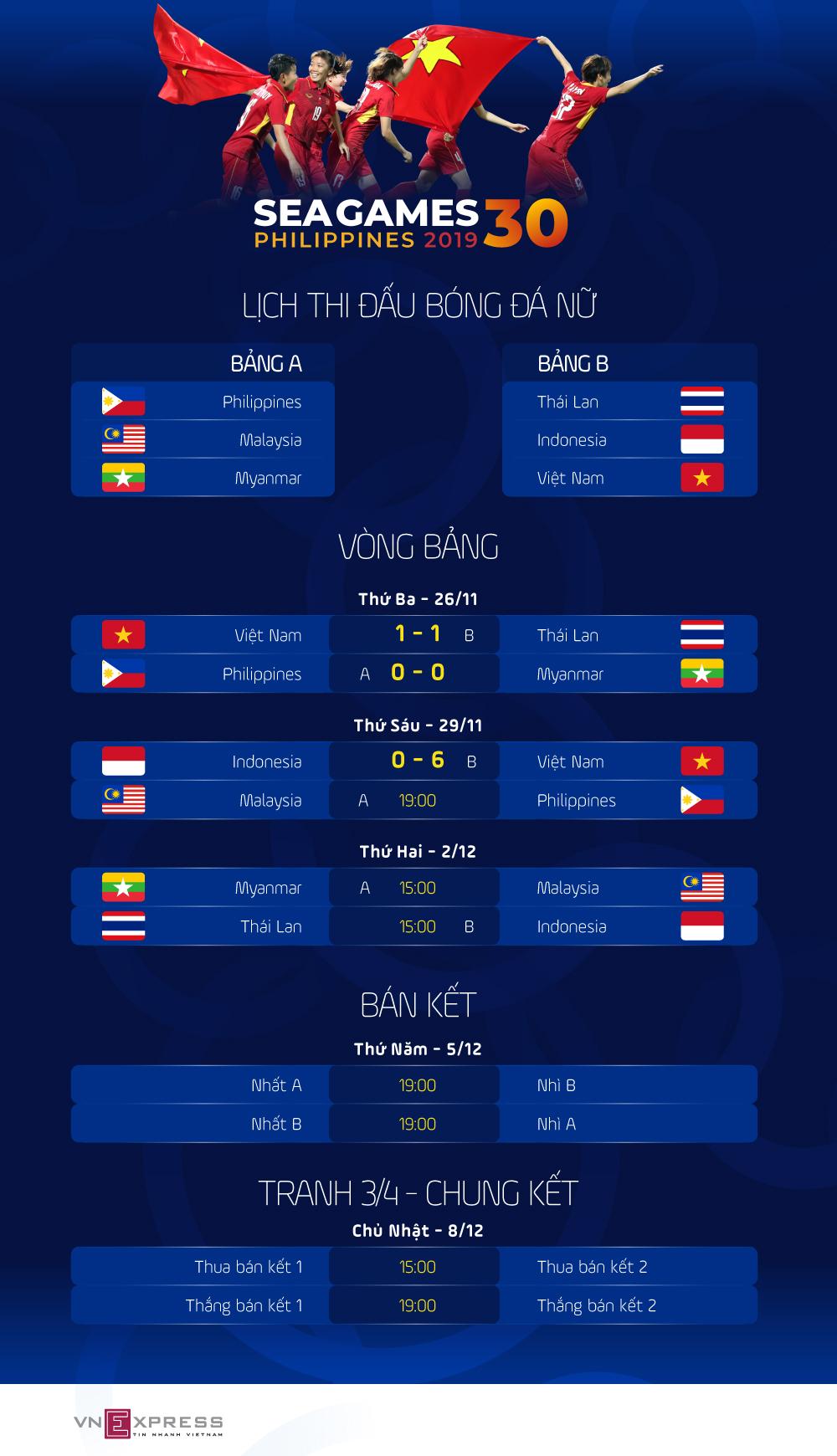 Lịch thi đấu bóng đá nữ SEA Games 2019