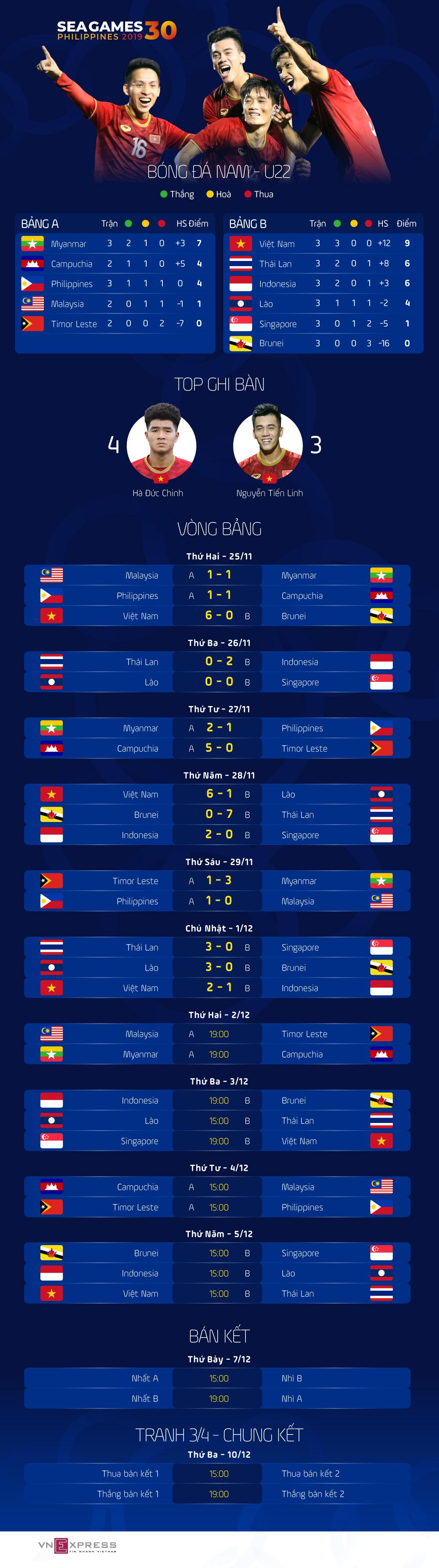 Lịch đấu và Bảng điểm bóng đá SEA Games 30