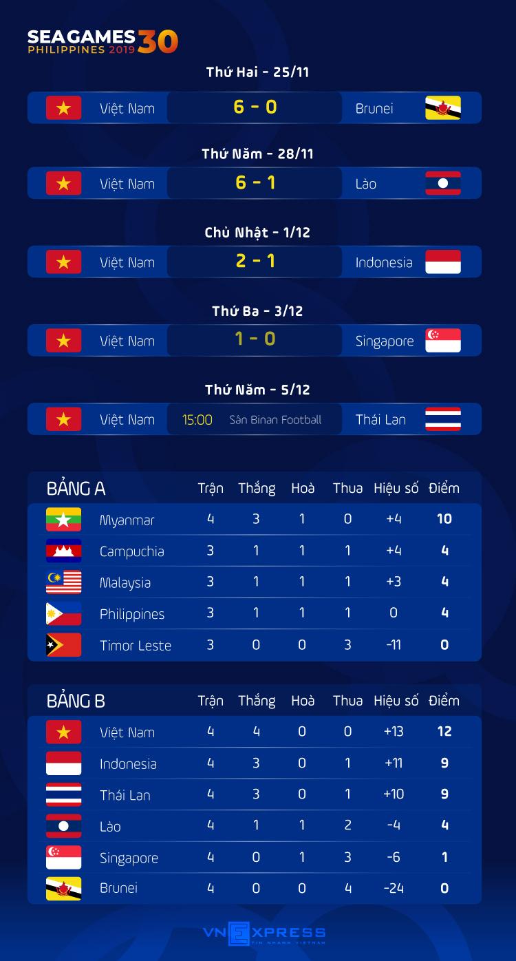 Việt Nam tiến gần bán kết SEA Games 30 - page 2 - 3