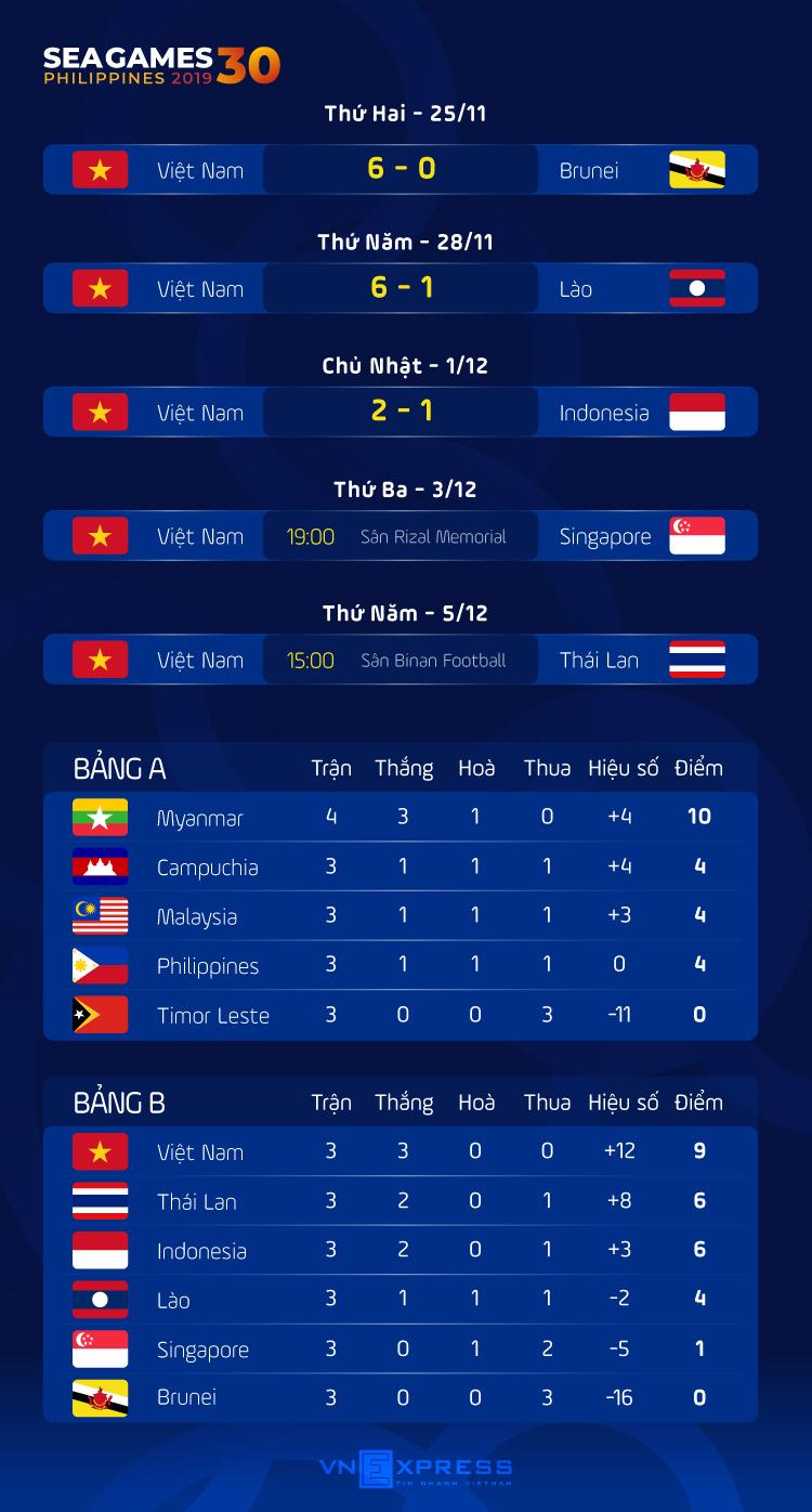Nishino: U22 Việt Nam có nhiều điểm không bằng đội tuyển quốc gia - 1