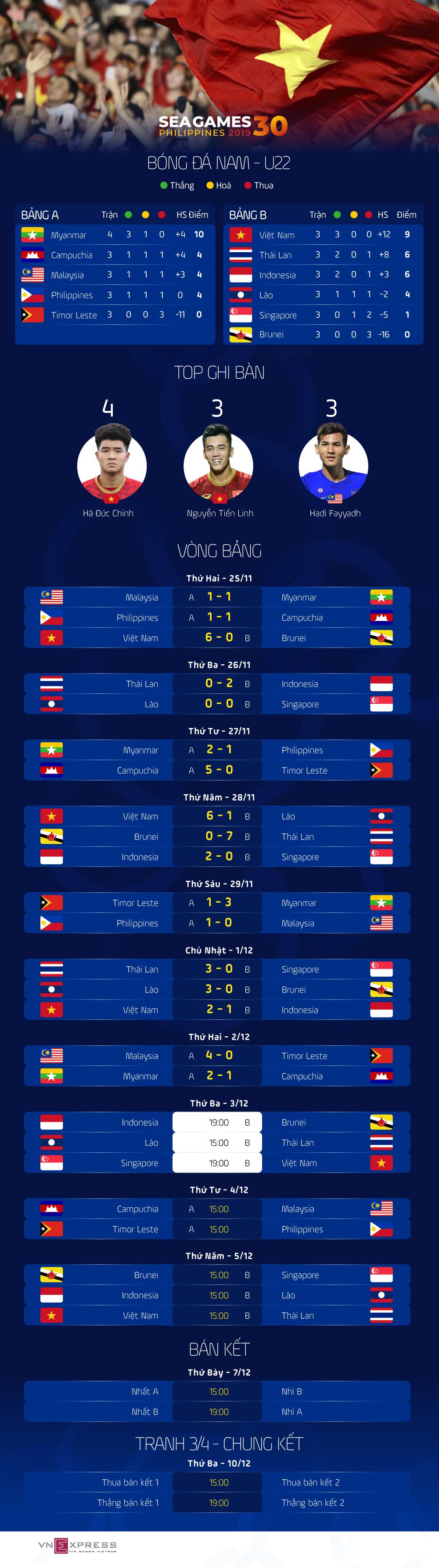Bóng đá SEA Games ngày 3/12: Bảng B có thể xáo trộn