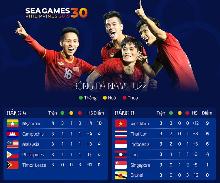 Myanmar giành vé đầu tiên vào bán kết SEA Games 30 - 1