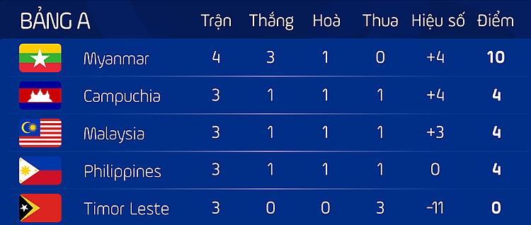 Indonesia thắng cách biệt nhất ở SEA Games 30 - page 2 - 2