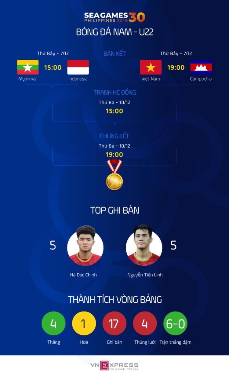 HLV Park: Việt Nam vượt qua trận khó nhất từ đầu SEA Games - 1
