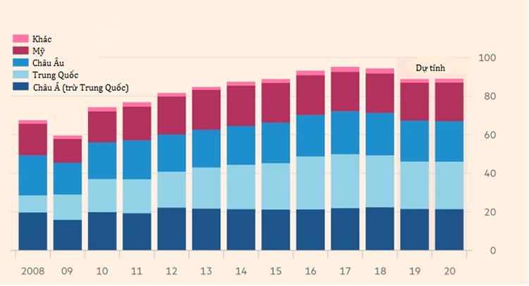 Sản lượng ôtô toàn cầu đang sụt giảm(Đơn vị: triệu xe).Nguồn: HIS Markit