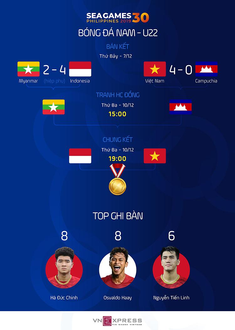 Việt Nam vào chung kết SEA Games 30 - page 2 - 3