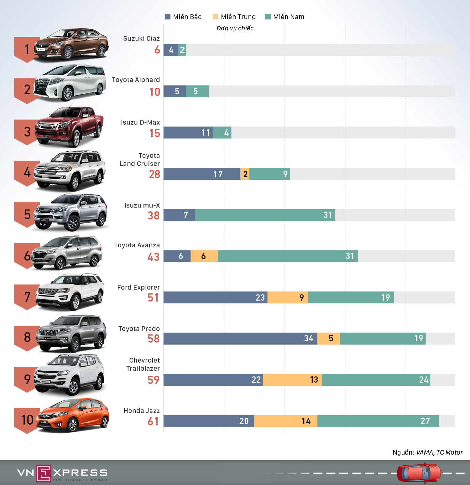 Những mẫu ôtô ít khách Việt nhất tháng 11