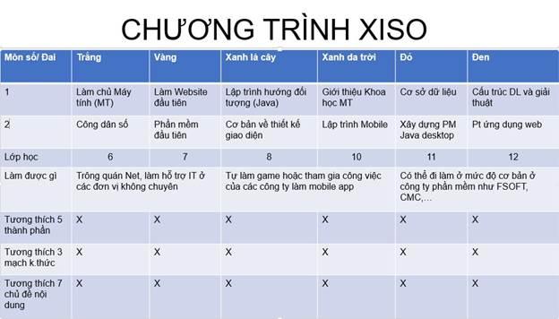 Chương trình học của Xiso.