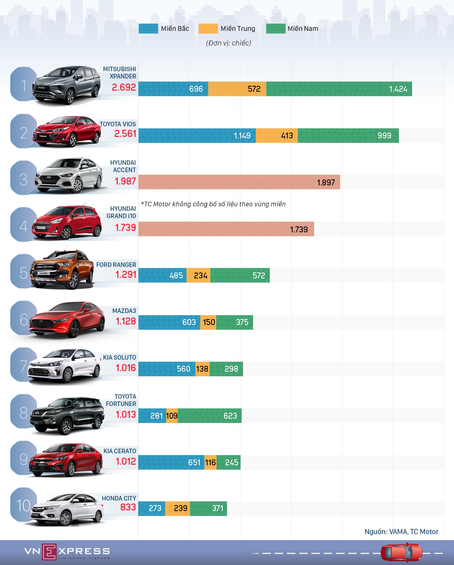 Top 10 xe bán chạy tháng 11 - Xpander tiếp tục vượt Vios