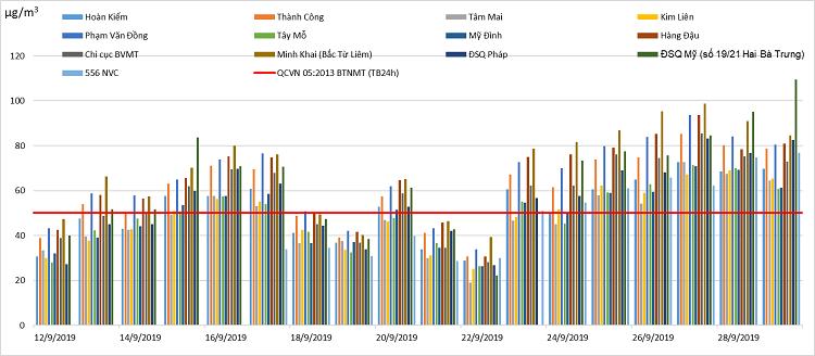 Chỉ số trung bình bụi mịn 24h ở Hà Nội tháng 9/2019.
