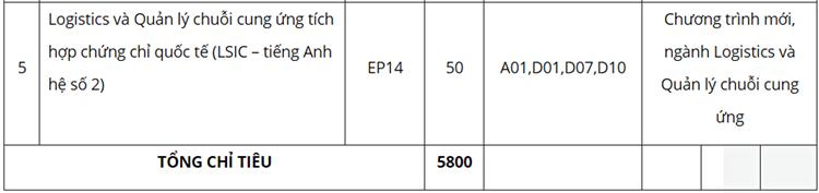 Đại học Kinh tế Quốc dân tuyển 5.800 chỉ tiêu năm 2020 - 6