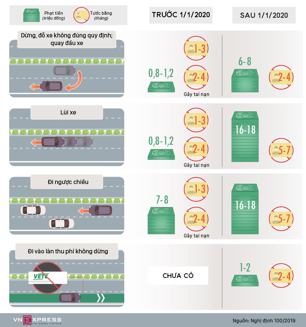 Lùi xe trên cao tốc bị phạt tới 18 triệu đồng