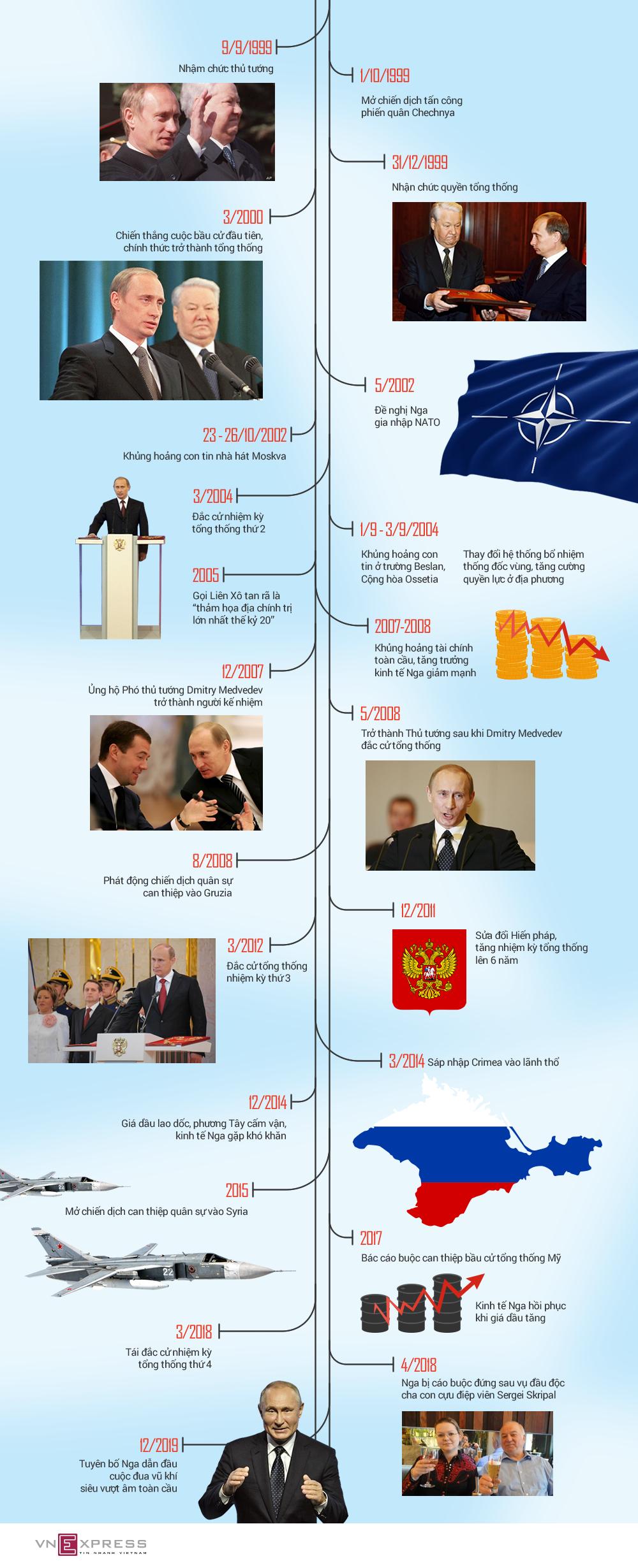 Dấu ấn Putin 20 năm lãnh đạo nước Nga