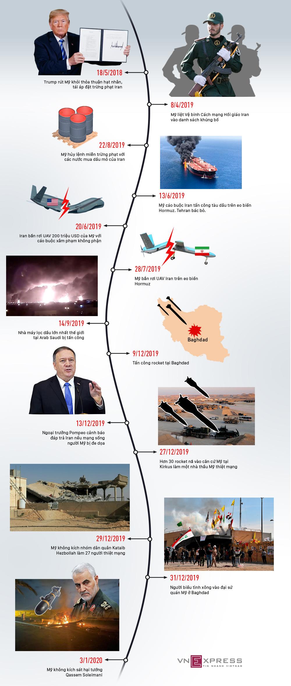 19 tháng leo thang căng thẳng Mỹ - Iran