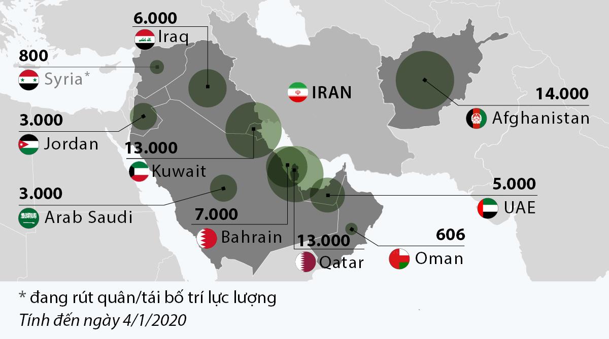 Lực lượng Mỹ tại Trung Đông