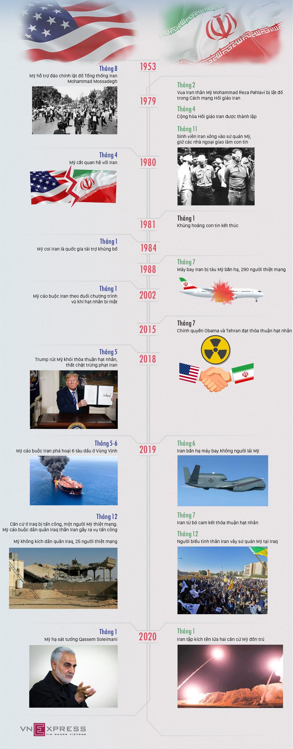 Sóng gió Mỹ - Iran