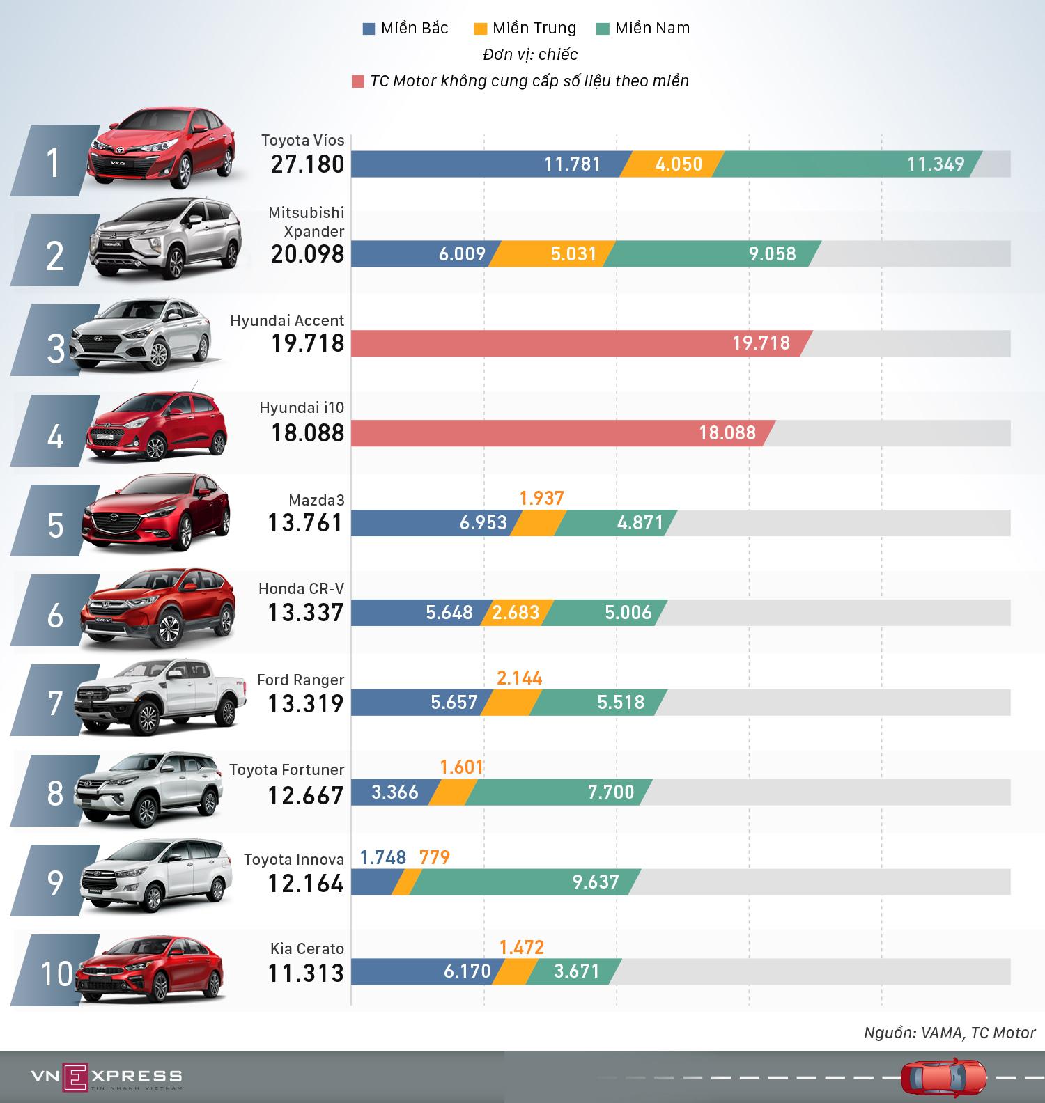 10 mẫu ôtô người Việt ưa chuộng nhất 2019