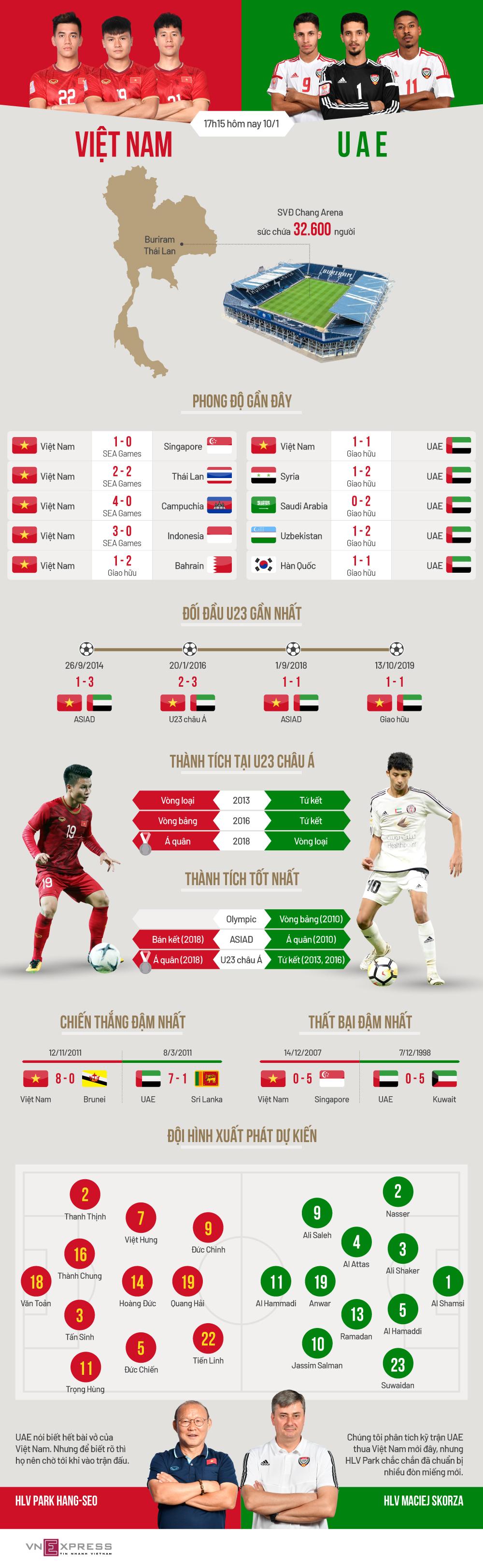 Lịch sử chống lại Việt Nam trước trận đấu UAE