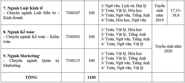 Hai đại học tại Hà Nội công bố phương án tuyển sinh  2020 - 7