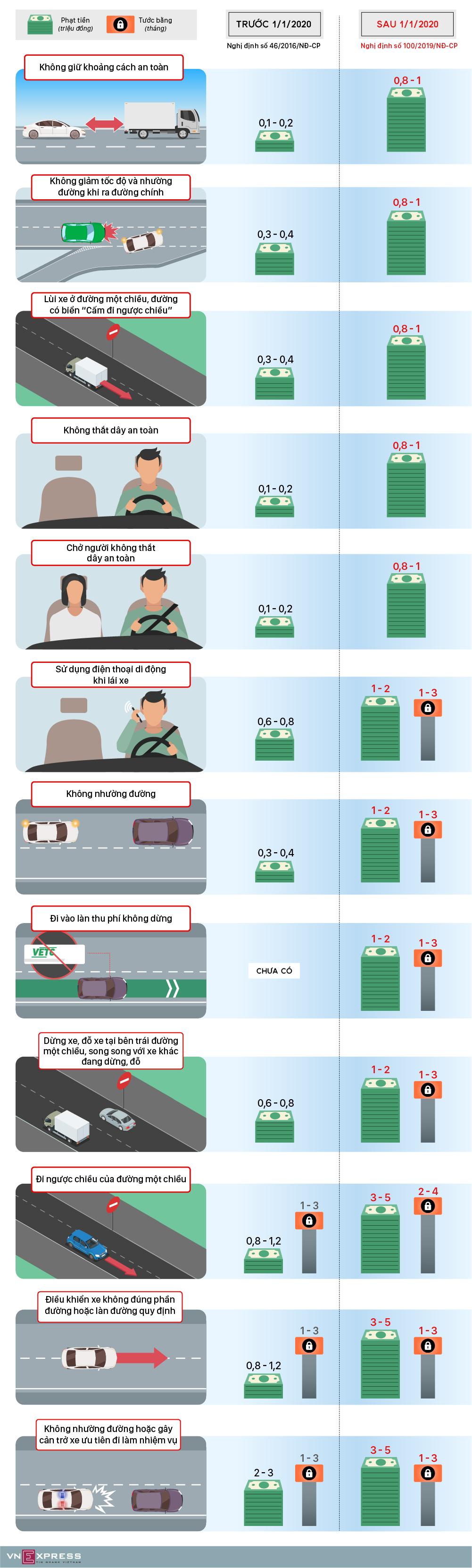Tài xế không thắt dây an toàn bị phạt một triệu đồng