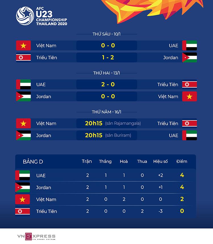 Việt Nam hòa trận thứ hai giải U23 châu Á - page 2 - 3