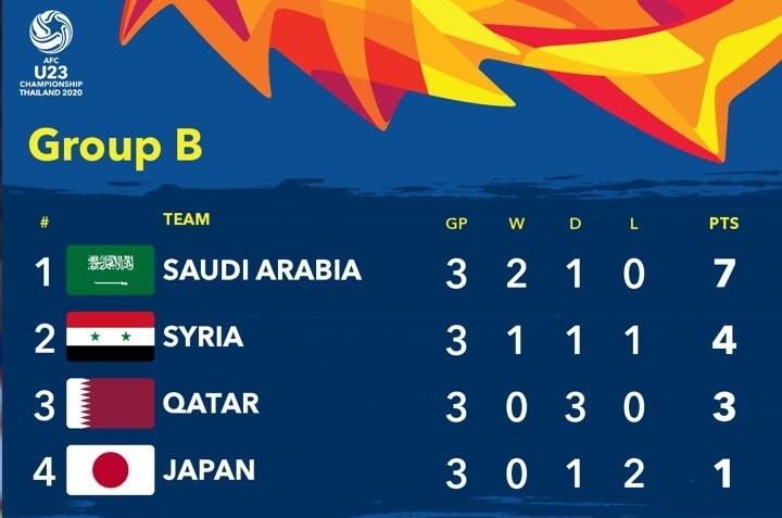 Thứ tự chung cuộcbảng B U23 châu Á 2020.
