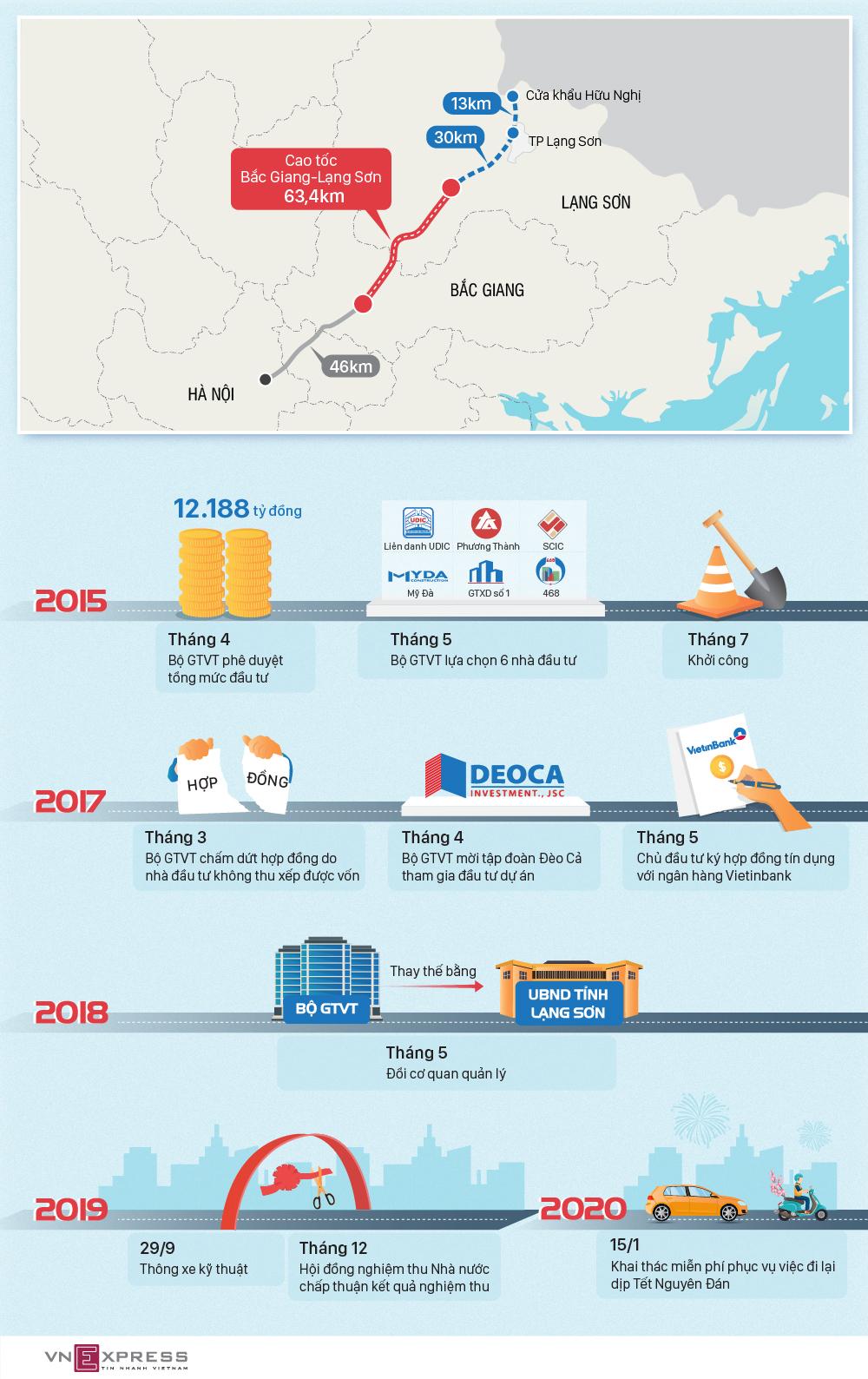 5 năm xây dựng cao tốc Bắc Giang - Lạng Sơn