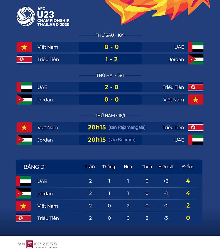 UAE quyết tâm đánh bại Jordan - 1