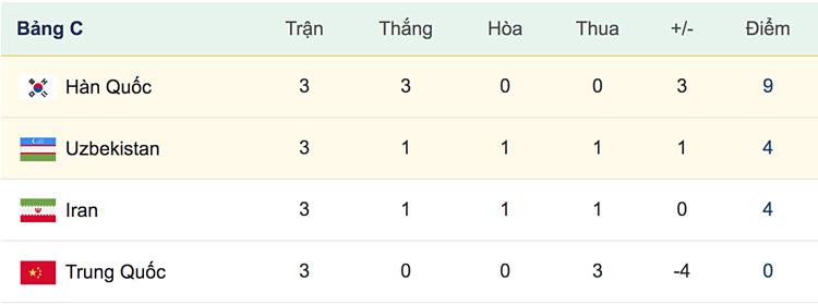 Uzbekistan cùng Hàn Quốc vào tứ kết U23 châu Á - page 2 - 2