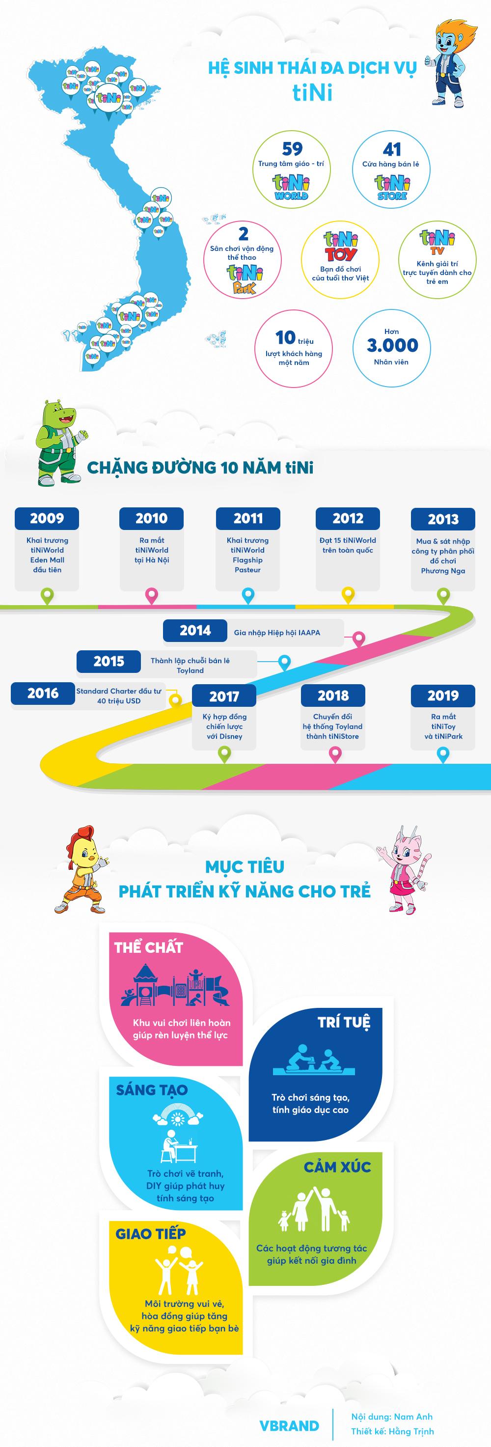 10 năm tiNiWorld tiên phong mở thị trường sân chơi cho trẻ