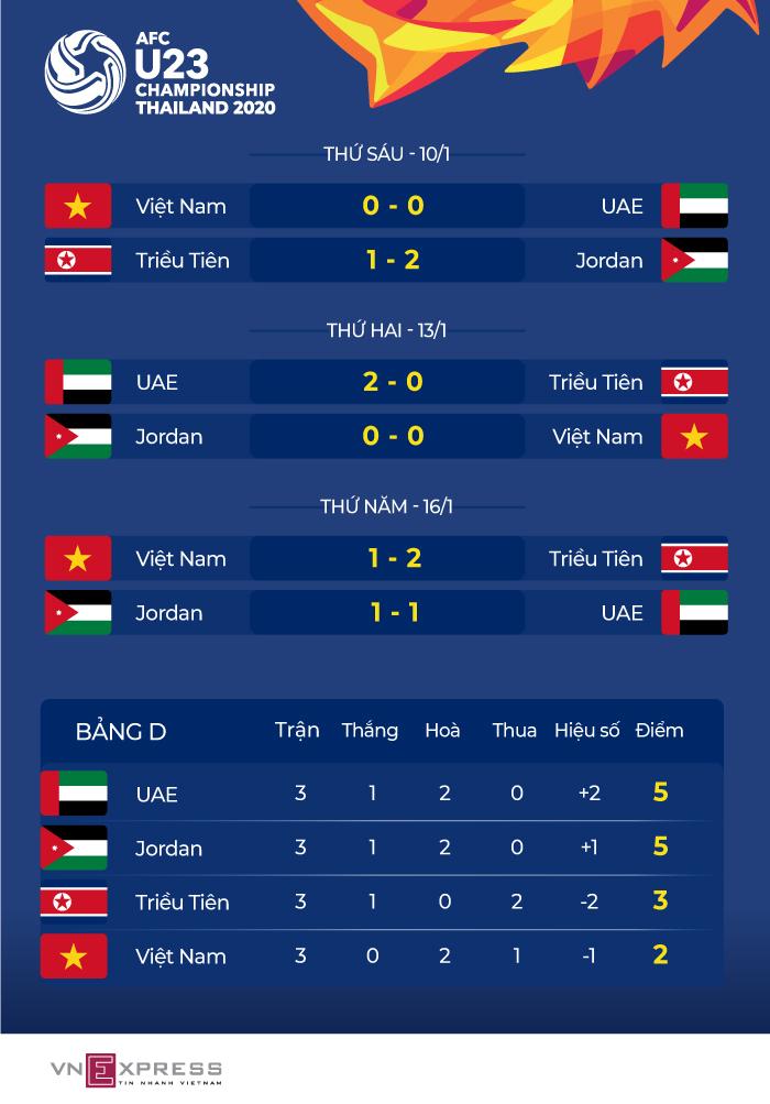 Việt Nam dừng bước ở U23 châu Á - page 2 - 3