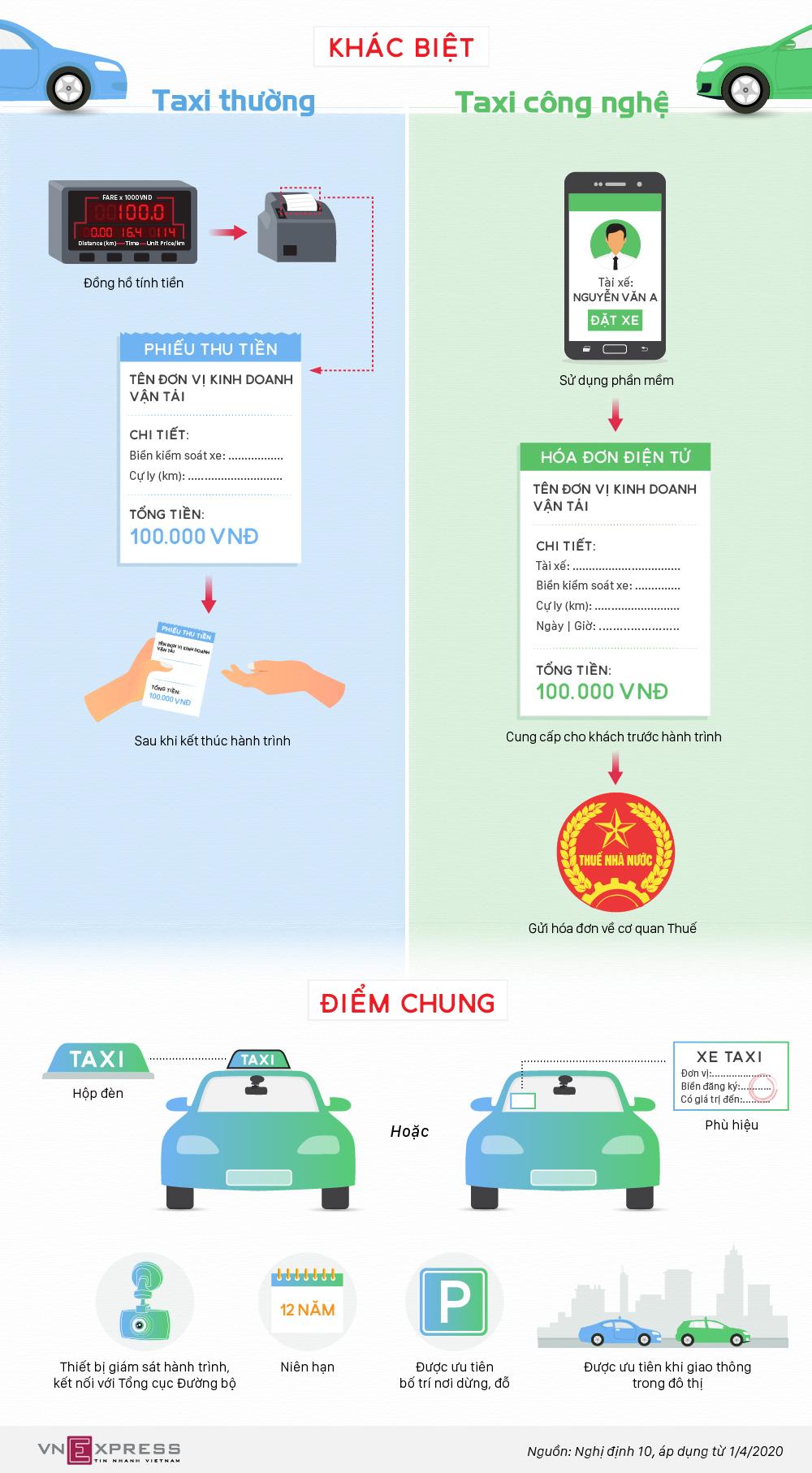 Taxi công nghệ khác taxi truyền thống thế nào?