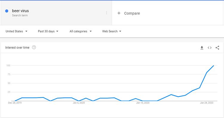 Virus corona bị Google nhầm lẫn với một loại bia