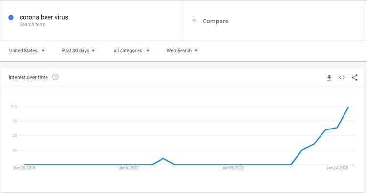 Kết quả tìm kiếm lẫn lộn giữa virus và bia trên Google. Ảnh:miamiherald