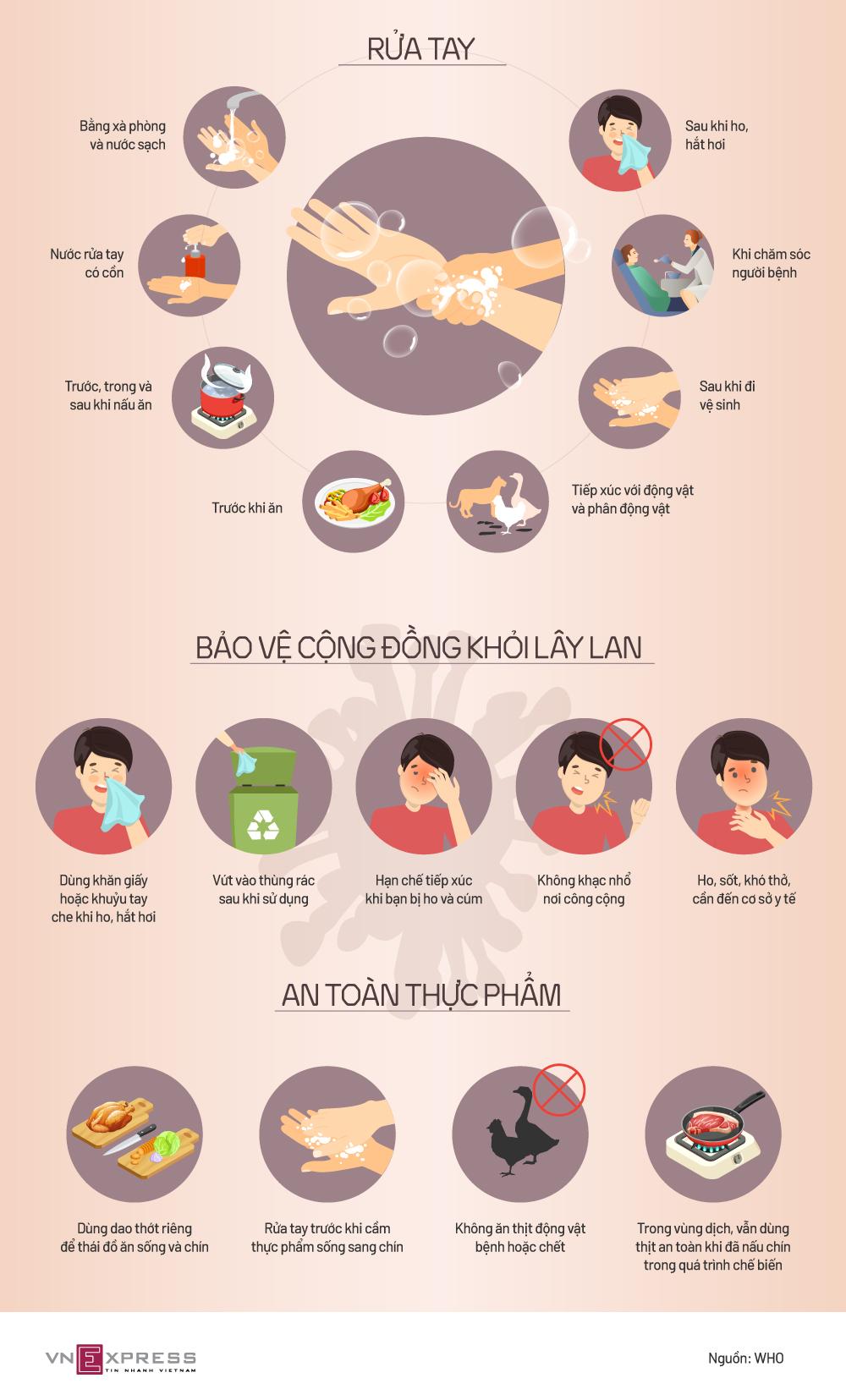 Khuyến cáo phòng nCoV của Tổ chức Y tế Thế giới
