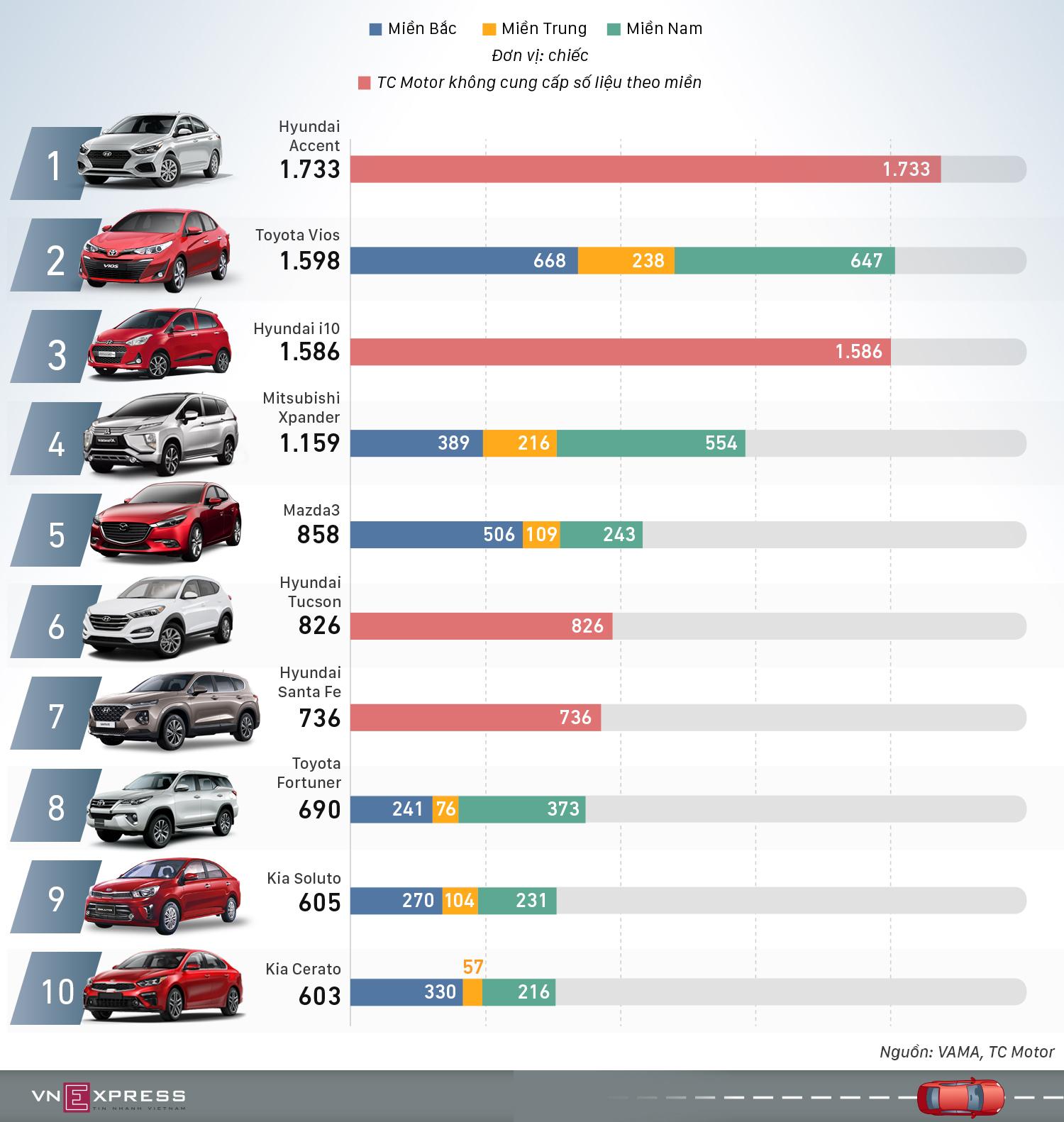 Top 10 xe bán chạy tháng 1/2020 - Hyundai Accent lên ngôi vương