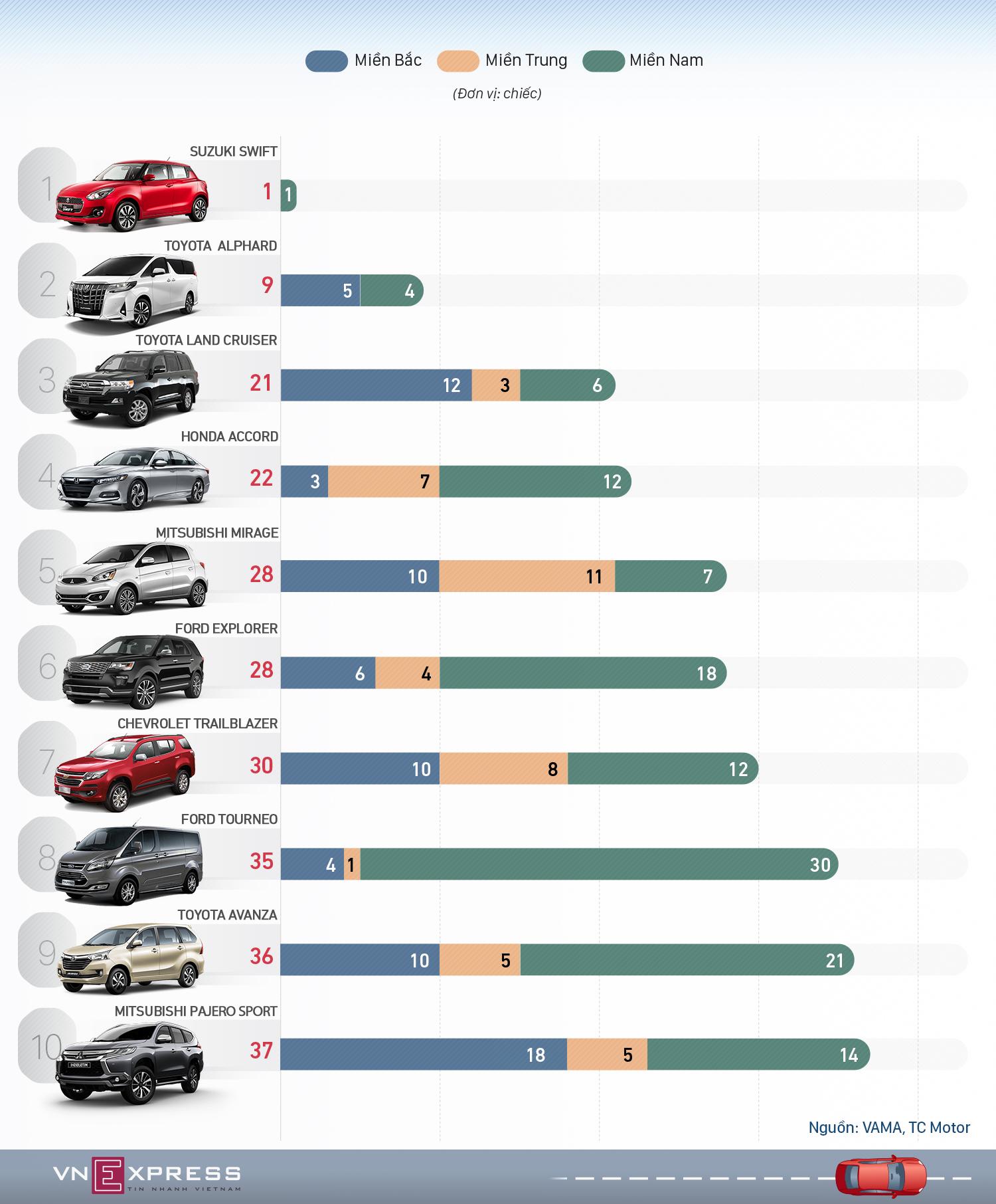 Top 10 ôtô 'chạm đáy' tháng 1/2020