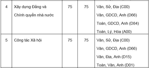 Hai trường ở Hà Nội công bố phương án tuyển sinh 2020 - 5