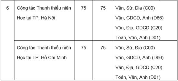 Hai trường ở Hà Nội công bố phương án tuyển sinh 2020 - 6