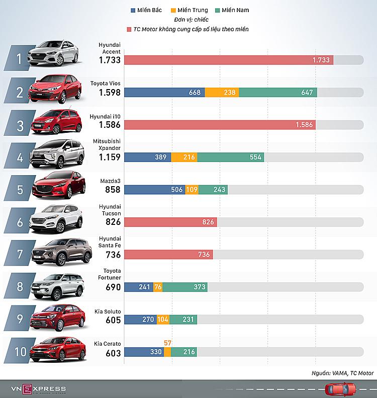 Top 10 xe bán chạy nhất tại Việt Nam, tháng 1/2020. Đồ họa:Việt Chung-Lương Dũng