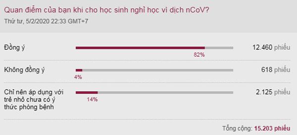 Kết quả khảo sát trực tuyến trên VnExpress từ ngày 5/2 đến hôm nay.