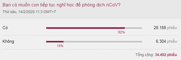 Kết quả khảo sát trực tuyến trên VnExpress ngày 14/2.