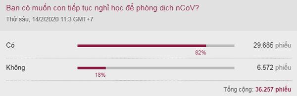 Kết quả khảo sát trên VnExpress ngày 14/2.