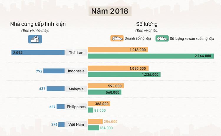 Tương quan các thị trường năm 2018.>>Xem đồ họa chi tiết