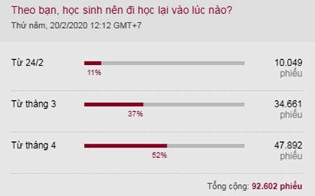Kết quả khảo sát trên VnExpress từ ngày 20/2 đến ngày 22/2.