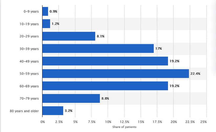 Tỷ lệ tử vong do Covid-19 ở Trung Quốc phân theo độ tuổi, tính đến 11/2. Nguồn: Statista.