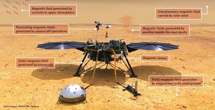 Các nguồn từ tính được phát hiện bởi cảm biến từ trên tàu Mars Insight Lander. Ảnh: NASA / JPL-Caltech