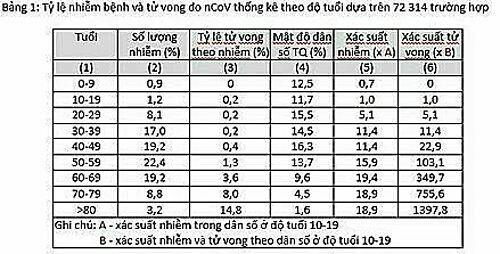 Tỷ lệ nhiễm bệnh và tử vong do nCoV thống kê theo độ tuổi dựa trên 72 314 trường hợp.