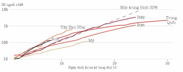 Đồ thị sự gia tăng tử vong do nCoV ở các nước từ sau cái chết thứ mười cho thấy Anh (đường màu xanh) tăng nhanh hơn Italy (đường đỏ đậm). Nguồn: Đại học Johns Hopkins.