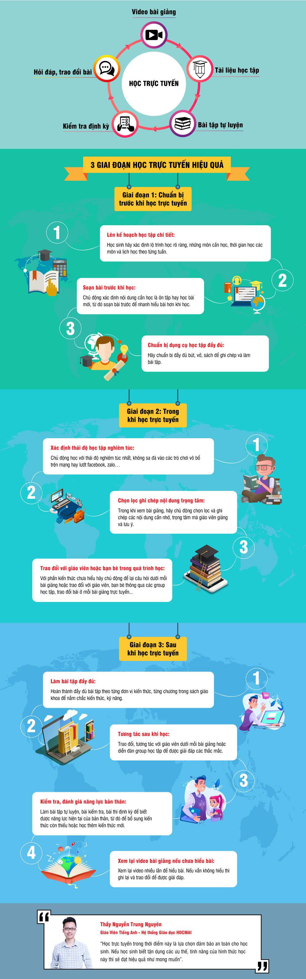 Ba giai đoạn học trực tuyến hiệu quả